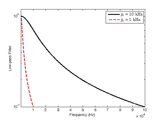 log_plots